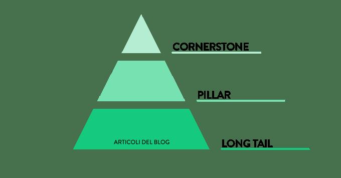 cornerstone blog