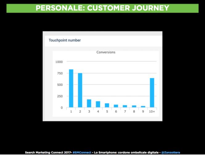 frammentazione del customer journey .png
