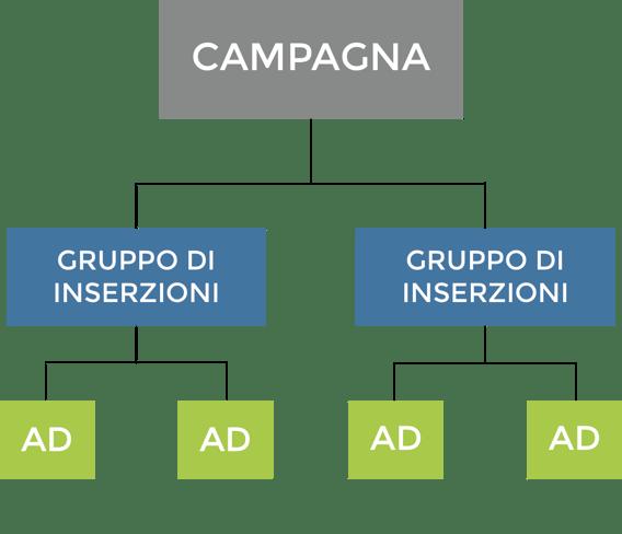 struttura campagna facebook