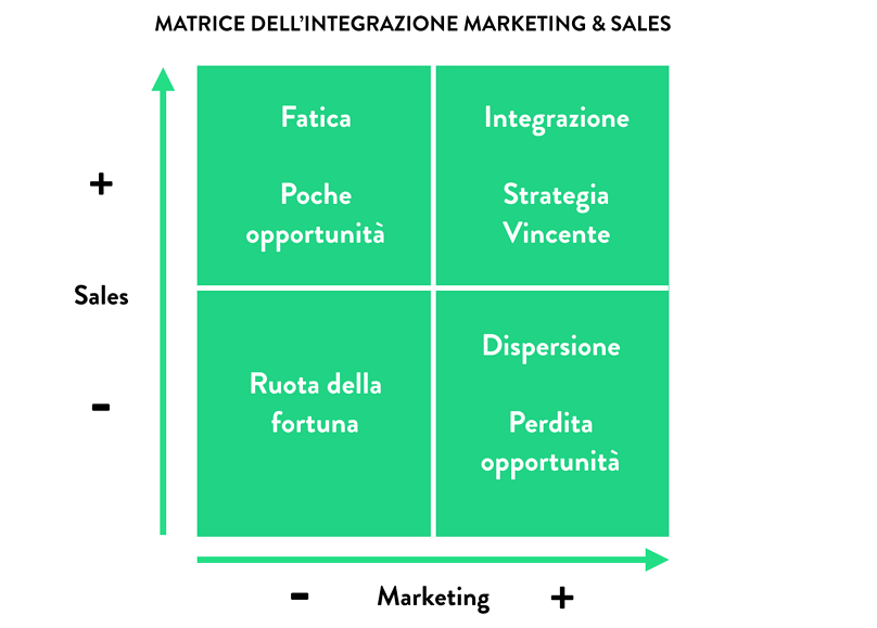 MATRICE DELL'INTEGRAZIONE MARKETING & SALES
