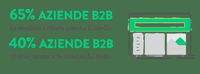NEW_B2B ottenere contatti qualificati con LinkedIn Ads
