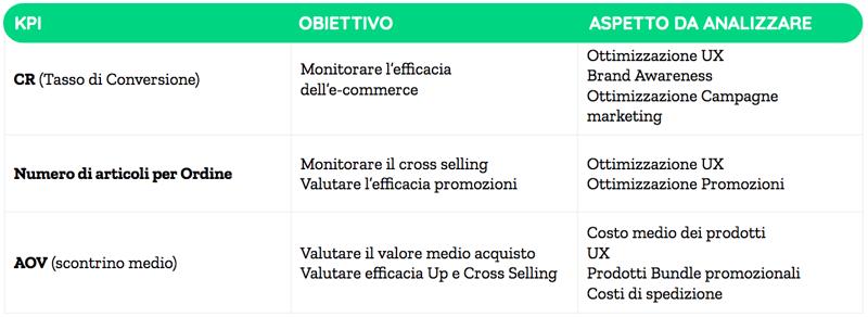 e-commerce KPI legate alla fase di Acquisto