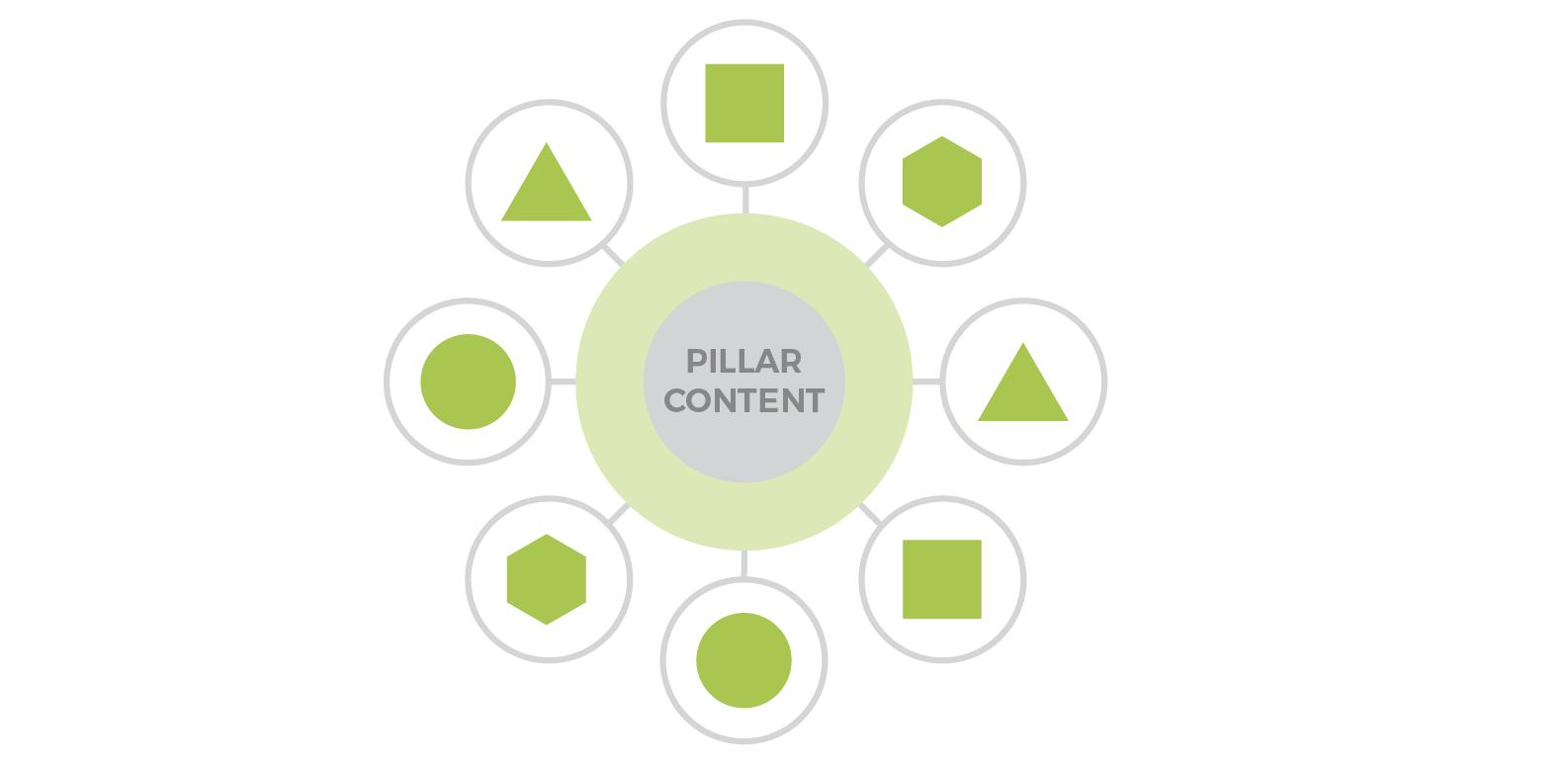 content pillar Inbound Marketing