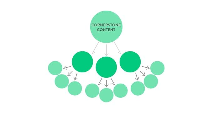 content-cornerstone blog