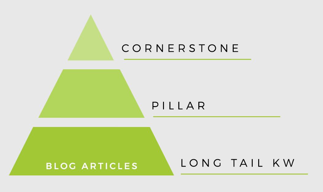 pillar e cornerstone content inbound