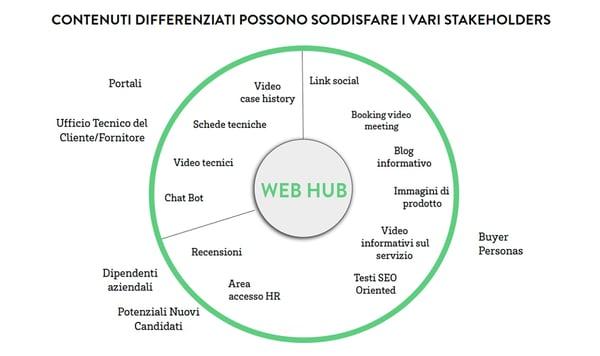 sito-web-hub-1