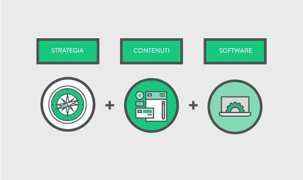 strategia + contenuti + software-new