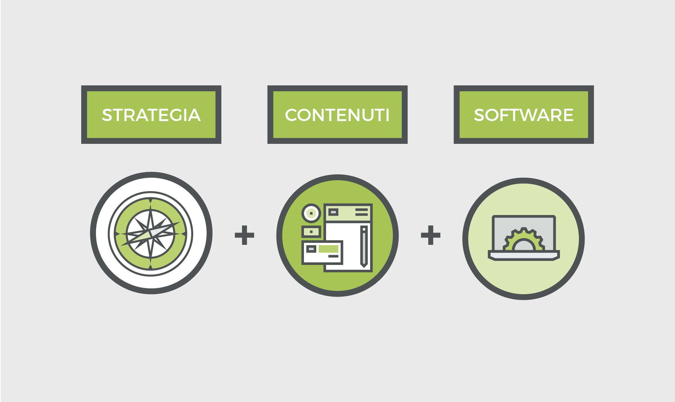 3 step della marketing automation: strategia, contenuti, software