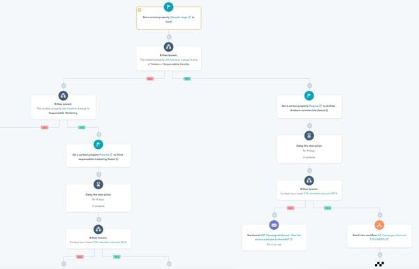 workflow-hubspot-bizen