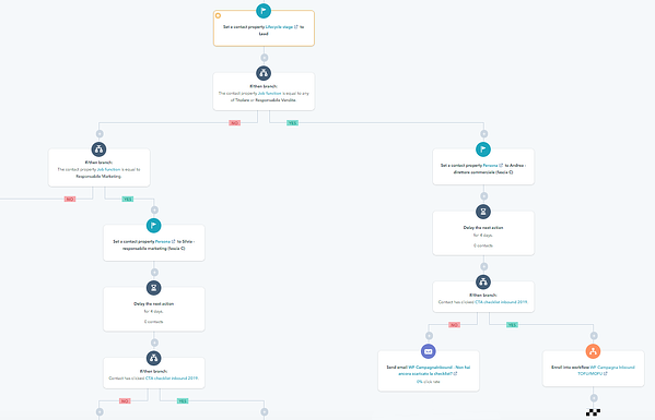 Workflow Hubspot Marketing Automation